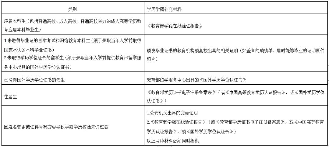 2021年全国硕士研究生招生考试南京邮电大学报考点(3226)网上信息确认公告图片
