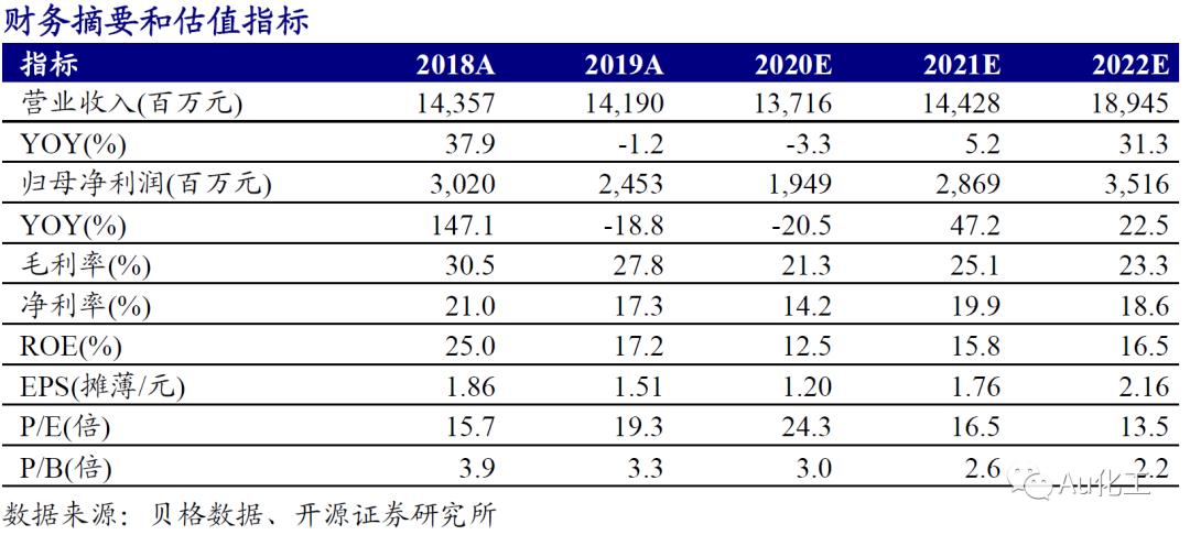 【开源化工】华鲁恒升点评报告:湖北荆州建设煤化工第二基地,未来成长空间打开