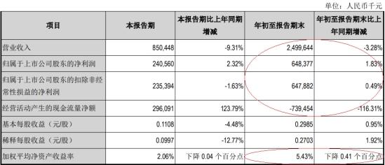 江阴银行前三季度净利6亿元 信用减值损失12亿