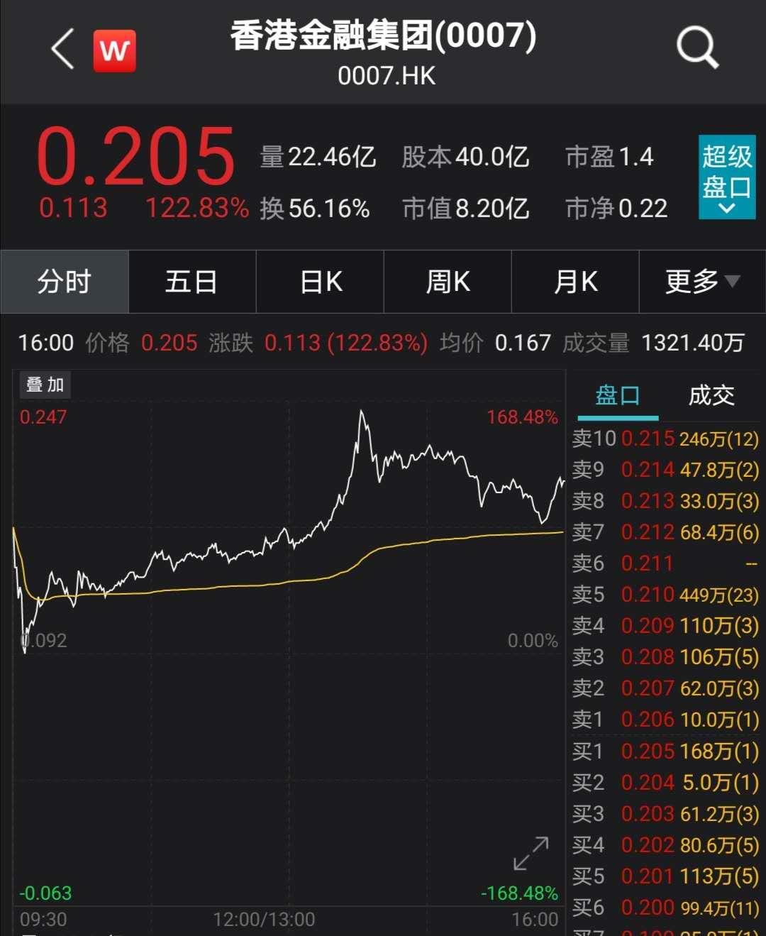 香港金融集团突然飙升160%:实控人曾狂抛5.3亿股 股价闪崩超80%