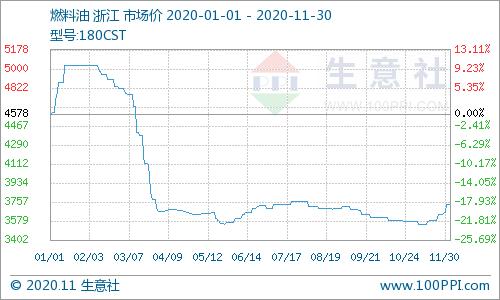 生意社:11月30日国内燃料油180CST价格稳定