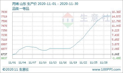 生意社:11月山东丙烯中上旬持稳 下旬直线上行超12%