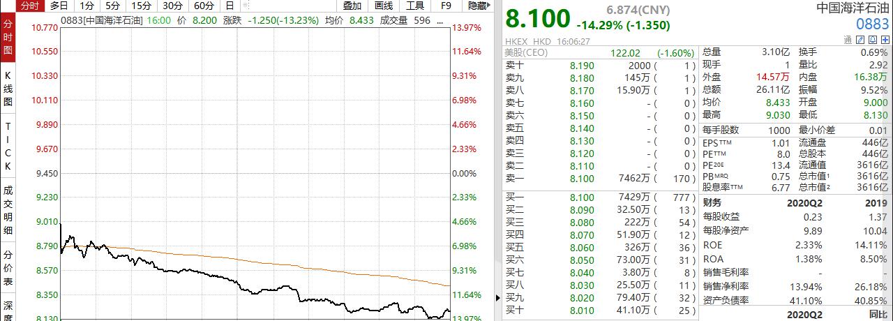 传将受制裁?中海油股价大跌14% 公司公告称尚未收到正式通知