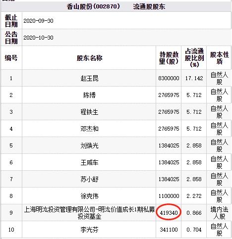 香山股份上交易日涨停今跌近10% 明汯投资为流通股东