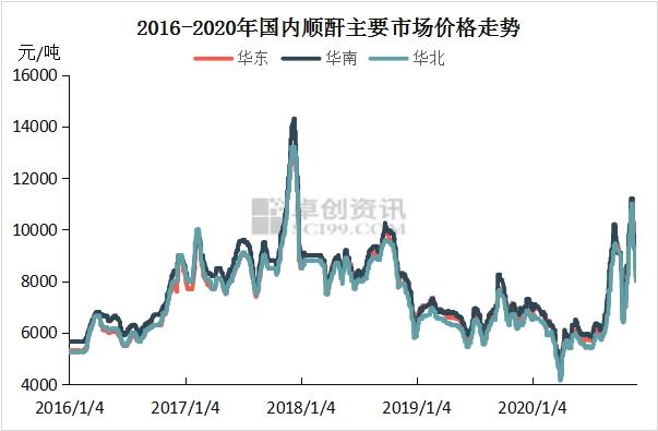 李通:2020年MA市场驱动力观察—供需导向明显