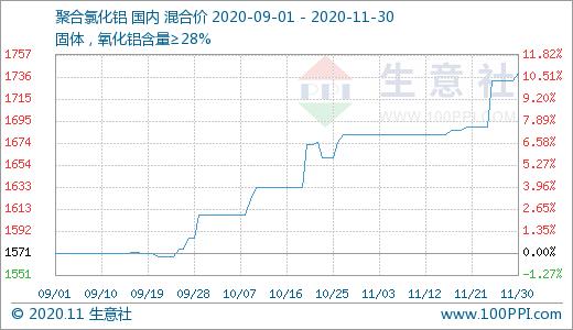 生意社:原料涨逢货源紧 聚合氯化铝三个月涨幅超10%