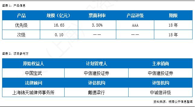【不动产金融月报】市场火热,单SPV结构CMBS集中发行