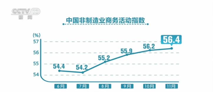 11月份中国非制造业采购经理指数公布 非制造业延续稳中向好恢复态势图片