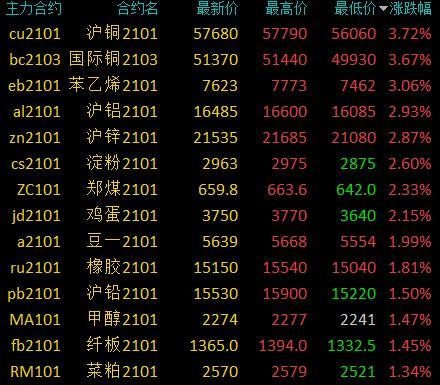 商品期货收盘多数收涨 沪铜、国际铜、苯乙烯涨超3%