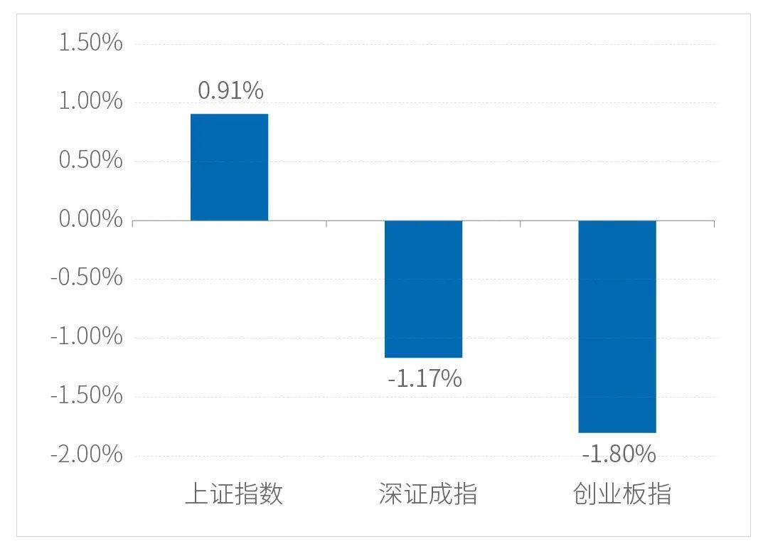 一周视点 | A股长期前景乐观  关注消费升级、先进制造业