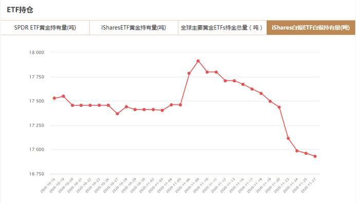iShares白银ETF11月27日白银持有量与上一交易日减少16961.79吨