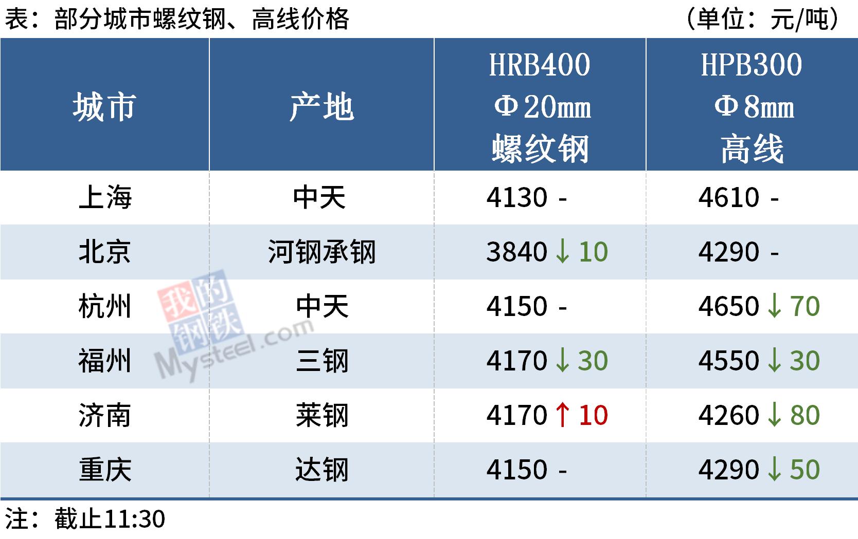 Mysteel午报:钢价涨跌互现,铁矿石期货涨破900