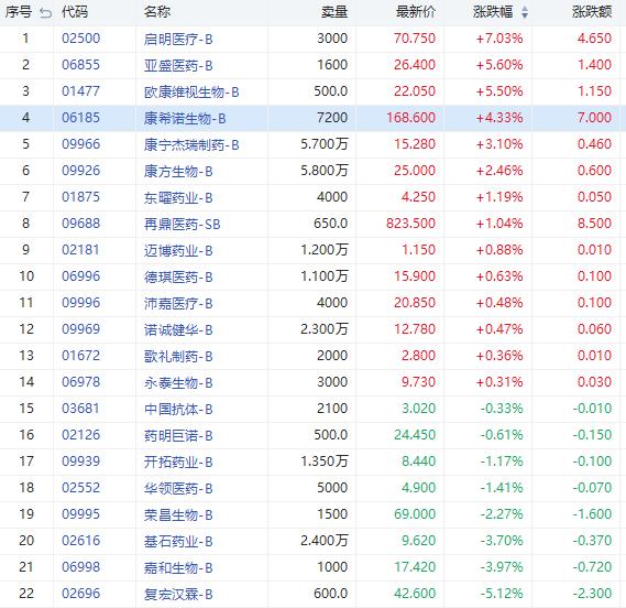 港股异动丨医药B类股走势分化 启明医疗-B涨超7% 复宏汉霖-B跌超5%