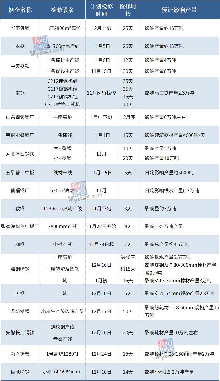 11月近20家钢厂发布检修情况