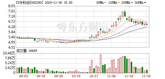 """ST中科创:12月1日起证券简称变更为""""ST禾盛"""""""