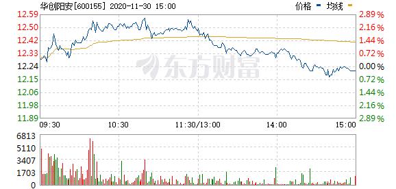 华创阳安拟至多5亿元回购股份用于股权激励等