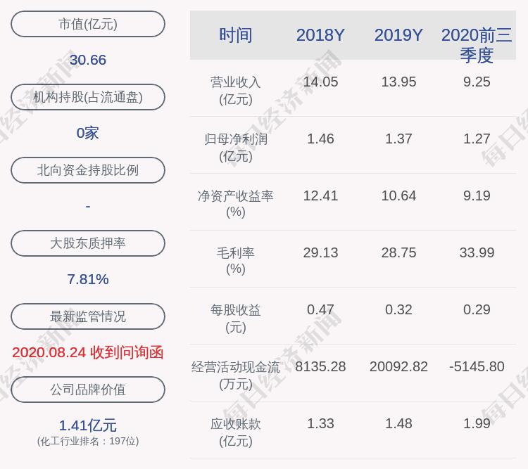 振华股份:实际控制人蔡再华质押2900万股