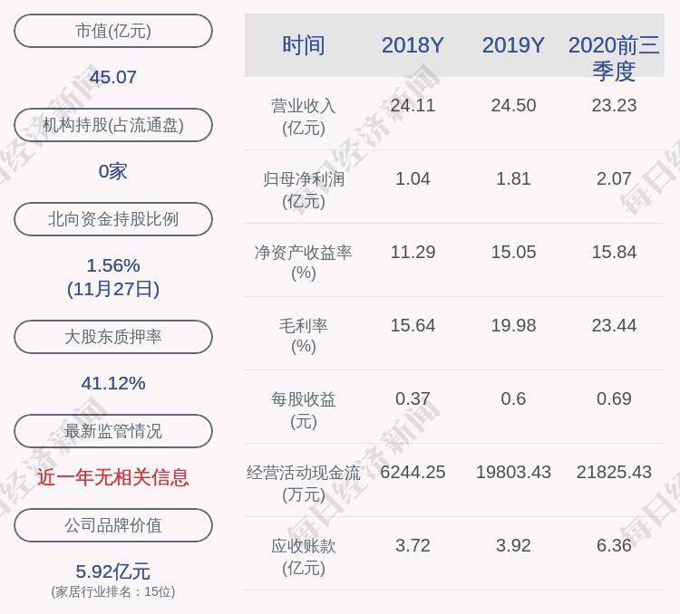 永艺股份:股东尚诚永盛解除质押2100万股及质押1140万股