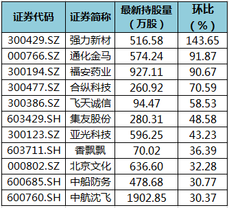 11股获陆股通增仓超30% 强力新材环比增幅最大