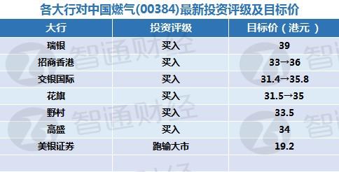 智通每日大行研报汇总︱11月30日