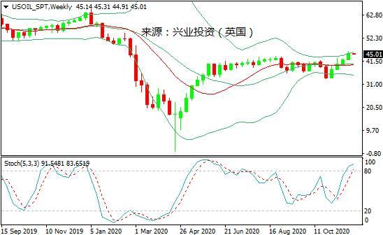 兴业投资:多重利好提振油市信心,国际油价创近9个月新高