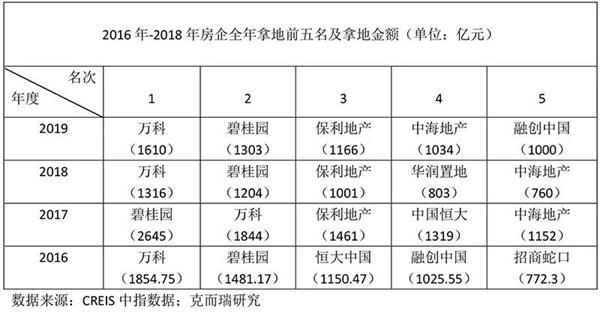 """2019年房企拿地""""新五虎"""":万科蝉联冠军 """"并购王""""融创中国上榜"""