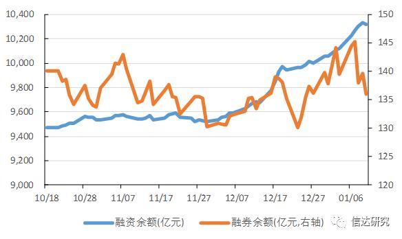 【两融专题】市场持续活跃,后市向上突破