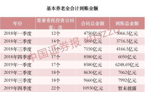养老金委托投资总金额已超10000亿 新增重仓股名单曝光
