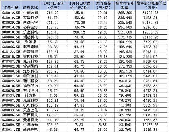 表�@科创板首批25家企业限售股账面浮盈情况;来源:《科创板日报》统计