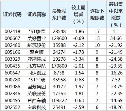 《【杏耀注册链接】34股股东户数连降3期以上 最多已降17期》