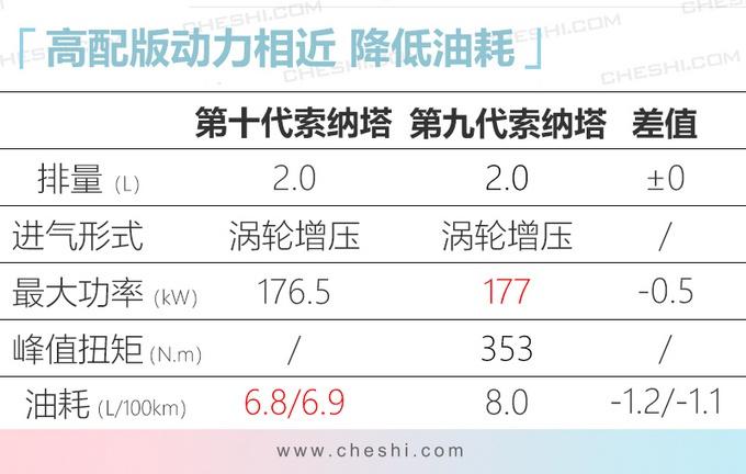 现代变厚道了?全新索纳塔为中国加长,尺寸近5米,油耗不到6升!