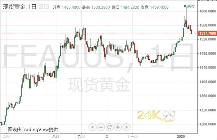 (現貨黃金日線圖 來源:24K99)