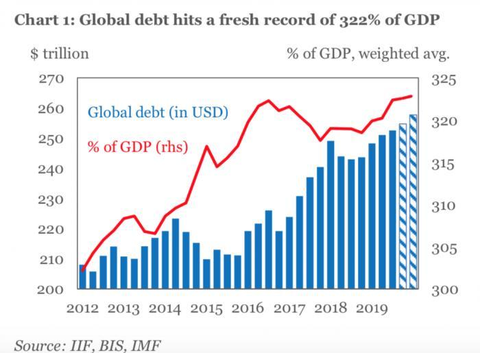 IIF:全球债务水平创历史新高至GDP322%,拐点在哪里?