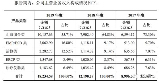 安杰思IPO:营收与南微医学差7倍 专利纠纷致业绩持续下滑