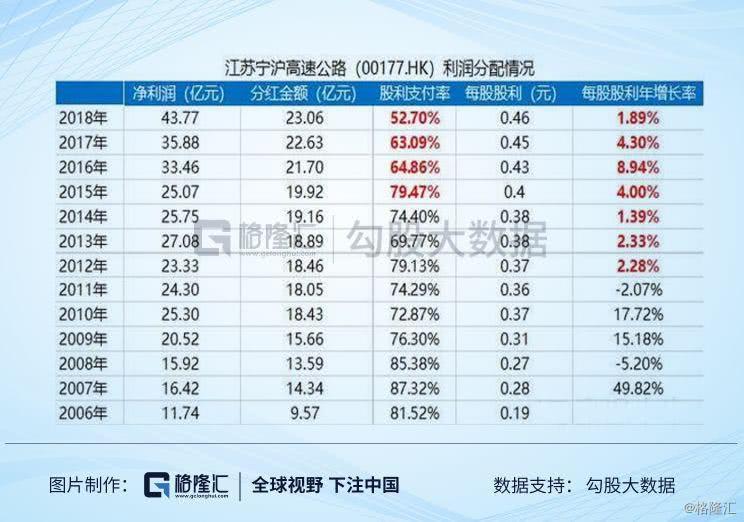 高分红白马龙头——宁沪高速可以投资吗?