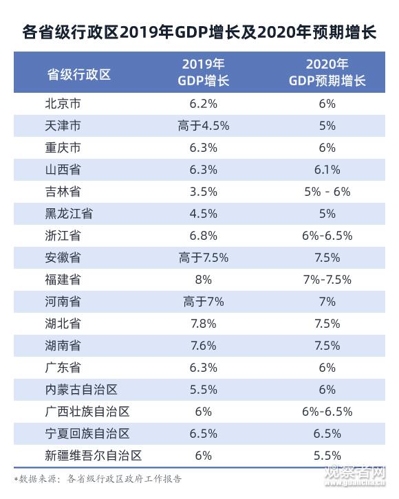 截至1月14日,已公布的各省级行政区2019年GDP增长及2020年预期增长 制图/观察者网 吴辰晨