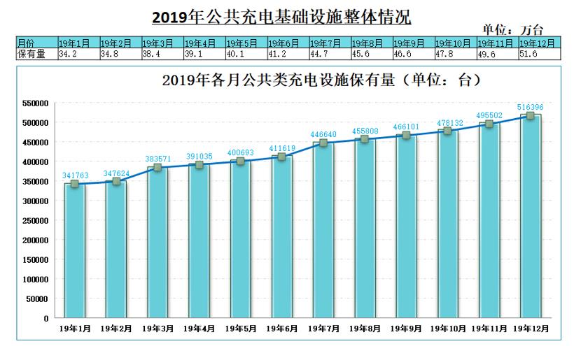 中汽协:2019新能源销量下滑4% 充电基础设施增加18.1%
