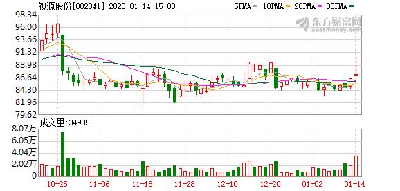 视源股份:占总股本45.13%的限售股将于1月20日上市流通