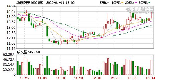 华创阳安:第二期员工持股计划完成股票过户