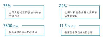 银保监会:普惠型小微贷款余额去年末增25%