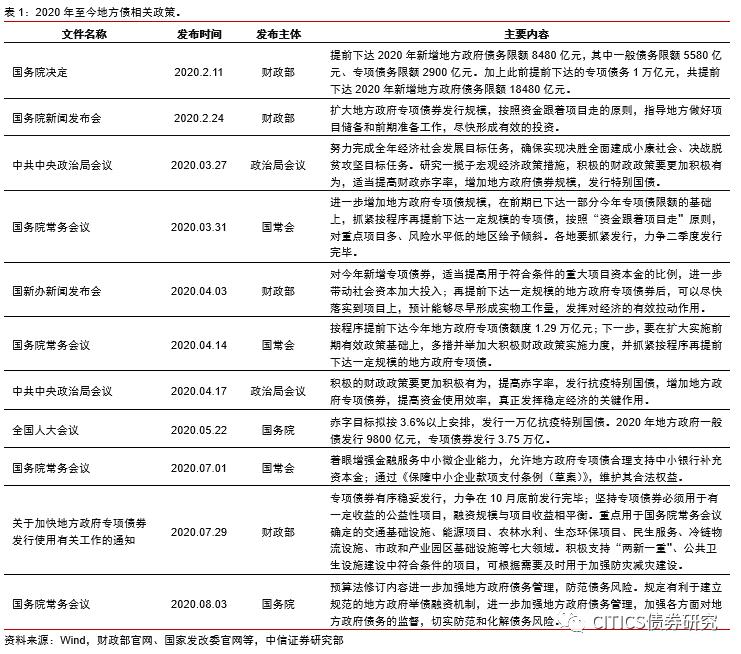 【地方债2020年10月跟踪报告】步入收官阶段