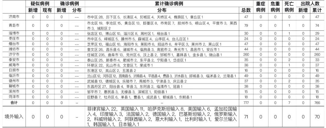 2020年11月3日0时至24时山东省新型冠状病毒肺炎疫情情况图片