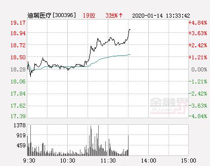 迪瑞医疗大幅拉升3.94% 股价创近2个月新高