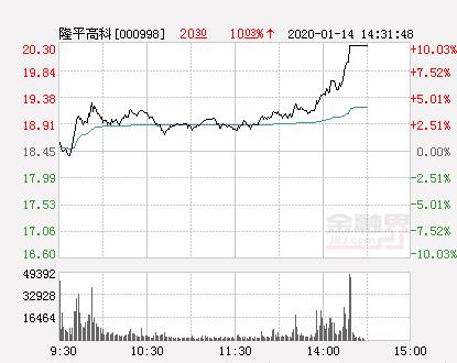 快讯:隆平高科涨停  报于20.3元