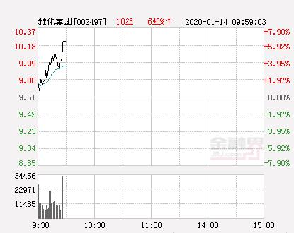 雅化集团大幅拉升6.35% 股价创近2个月新高
