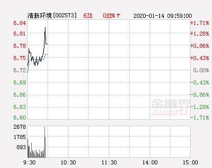 清新环境大幅拉升1.19% 股价创近2个月新高