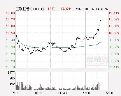 三联虹普大幅拉升1.73% 股价创近2个月新高