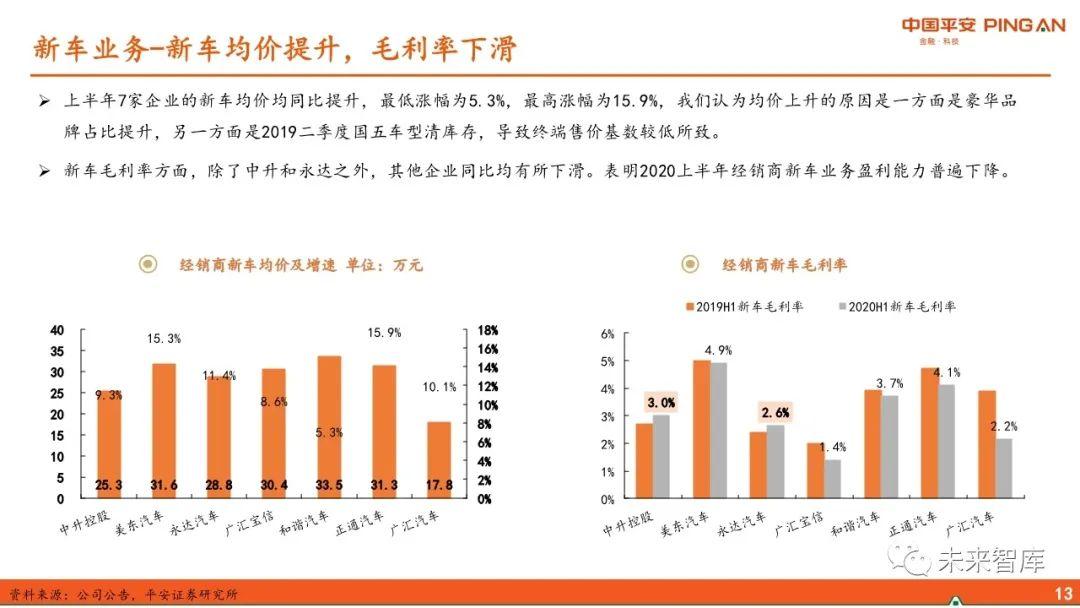 《【杏耀app注册】汽车经销商行业专题报告:经营分化、运营能力成关键》