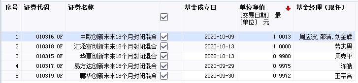 """蚂蚁集团暂缓上市 """"蚂蚁配售""""基金暂时沦为普通偏股型基金"""