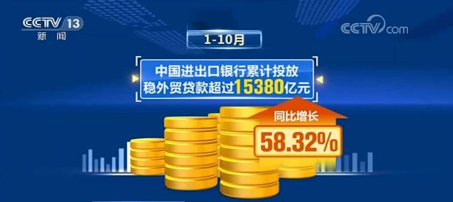 中国进出口银行:前10月稳外贸贷款投放超1.5万亿元图片